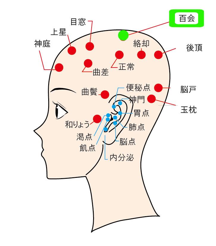 肩こり解消に効くツボ押しマッサージ5:百会(ひゃくえ)